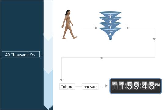 What's Premises? - Instinctive Advantage - 40 Thousand Years Ago